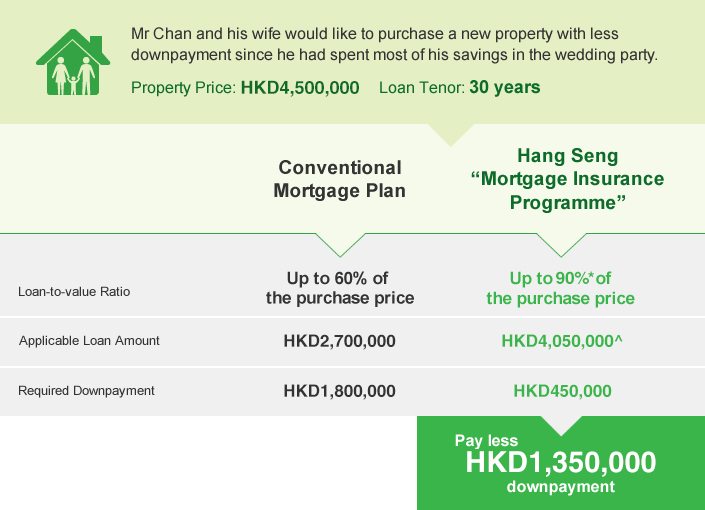 Mr and Mrs Chan applies for 90 percentage mortgage loan, along with insurance premium through Hang Seng Mortgage Insurance Programme and pay a less down payment of HKD1,350,000.