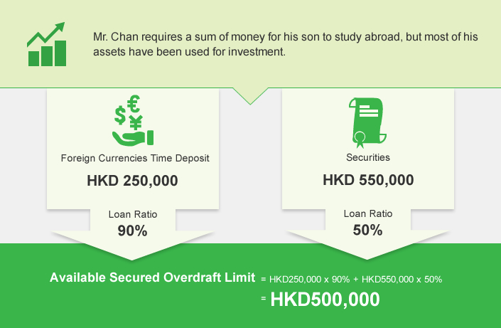 Mr. Chan requires a sum of money for his son to study abroad, but most of his assets have been used for investment.By applying Asset Link Secured Overdraft Facility and pledging HKD250,000 Foreign Currencies Time Deposit with 90% Loan Ratio and HKD 550,000 Securities with 50% loan ratio, he can get Available Secured Overdraft Limit of HKD500,000.